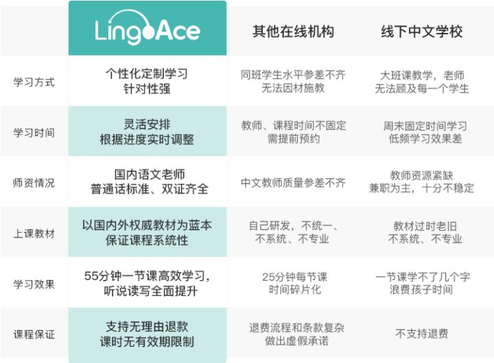 LingoAce学员服务全面升级,海外孩子学中文看这六方面就够了