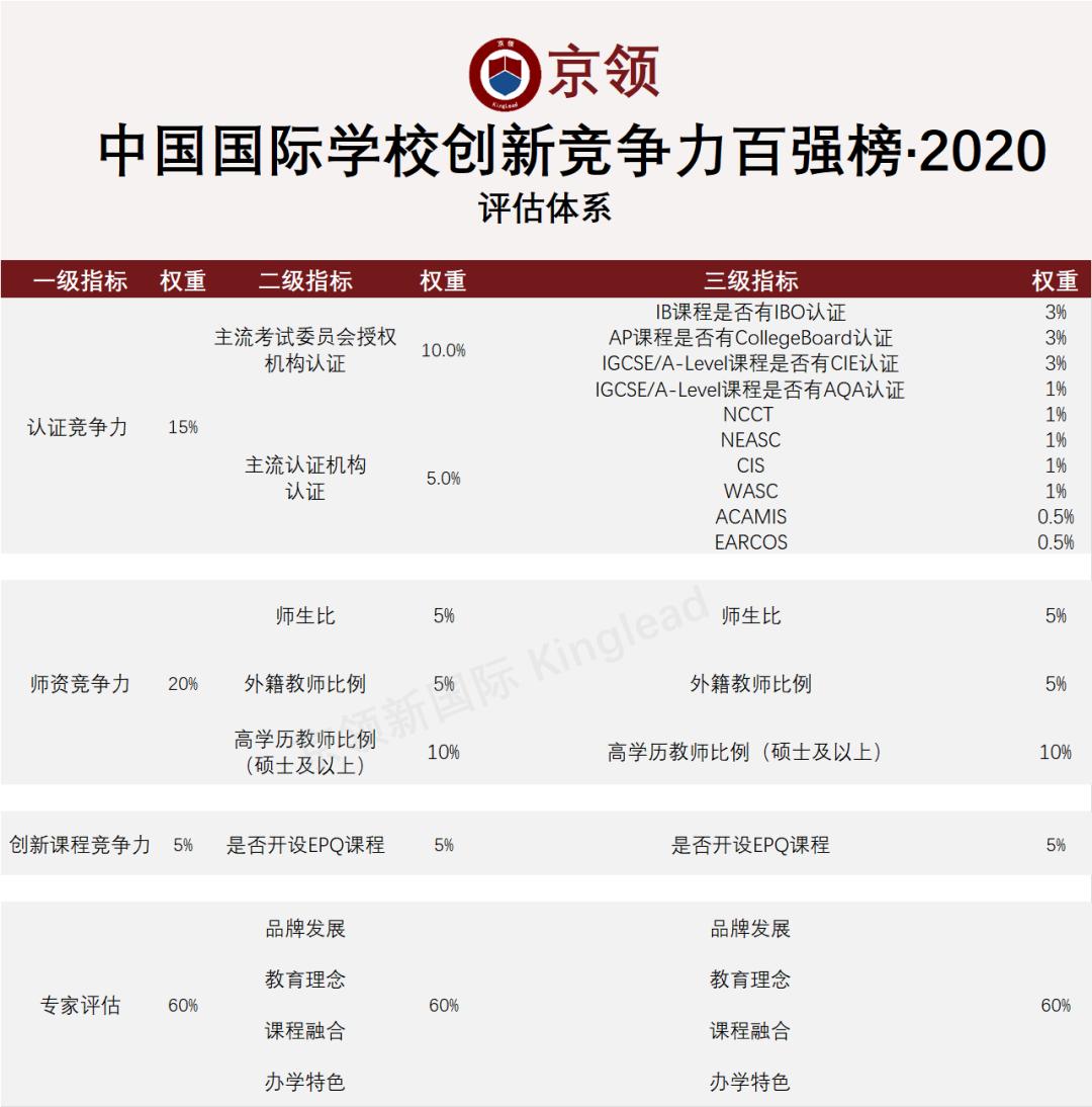 喜报| 中国国际学校创新竞争力北京地区TOP15—达罗捷派学院